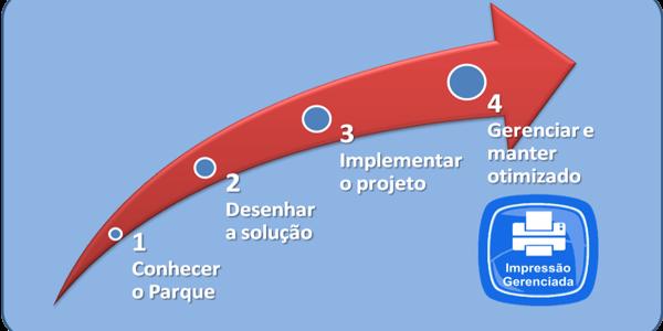 Passos Implantacao Outsourcing